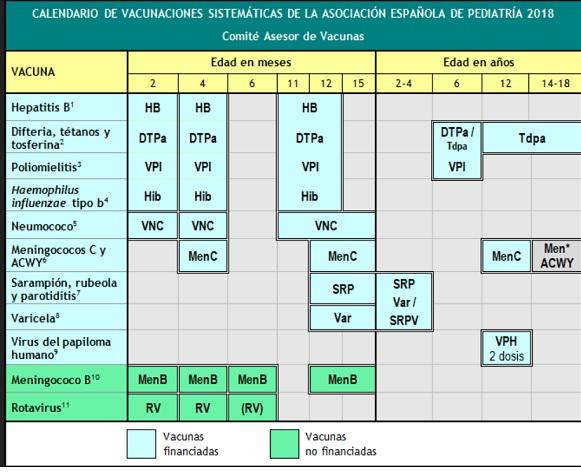 calendario vacunal - Vacunaciones.